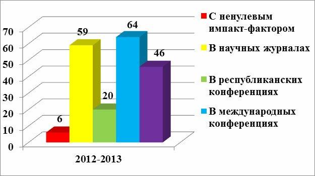 публикации-2013